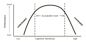 cognitive workload and performance