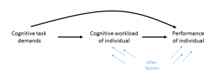 relationships of cognitive workload, cognitive task load, performance