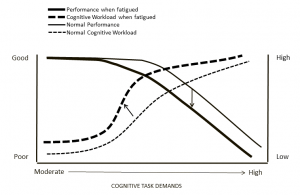 impact of fatigue on performance and workload