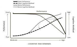 impact of proficiency on performance and workload