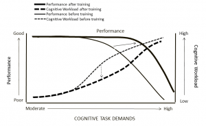 impact of training on performance and workload